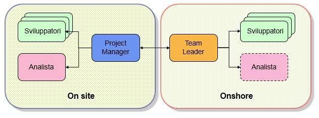 Schema Gestione Progetti Outsourcing