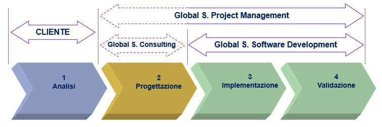 Diagramma Processo di Sviluppo Outsourcing