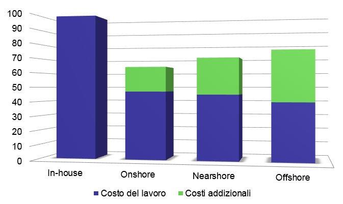 Programmatori in Outsourcing. Diagramma costo del lavoro.